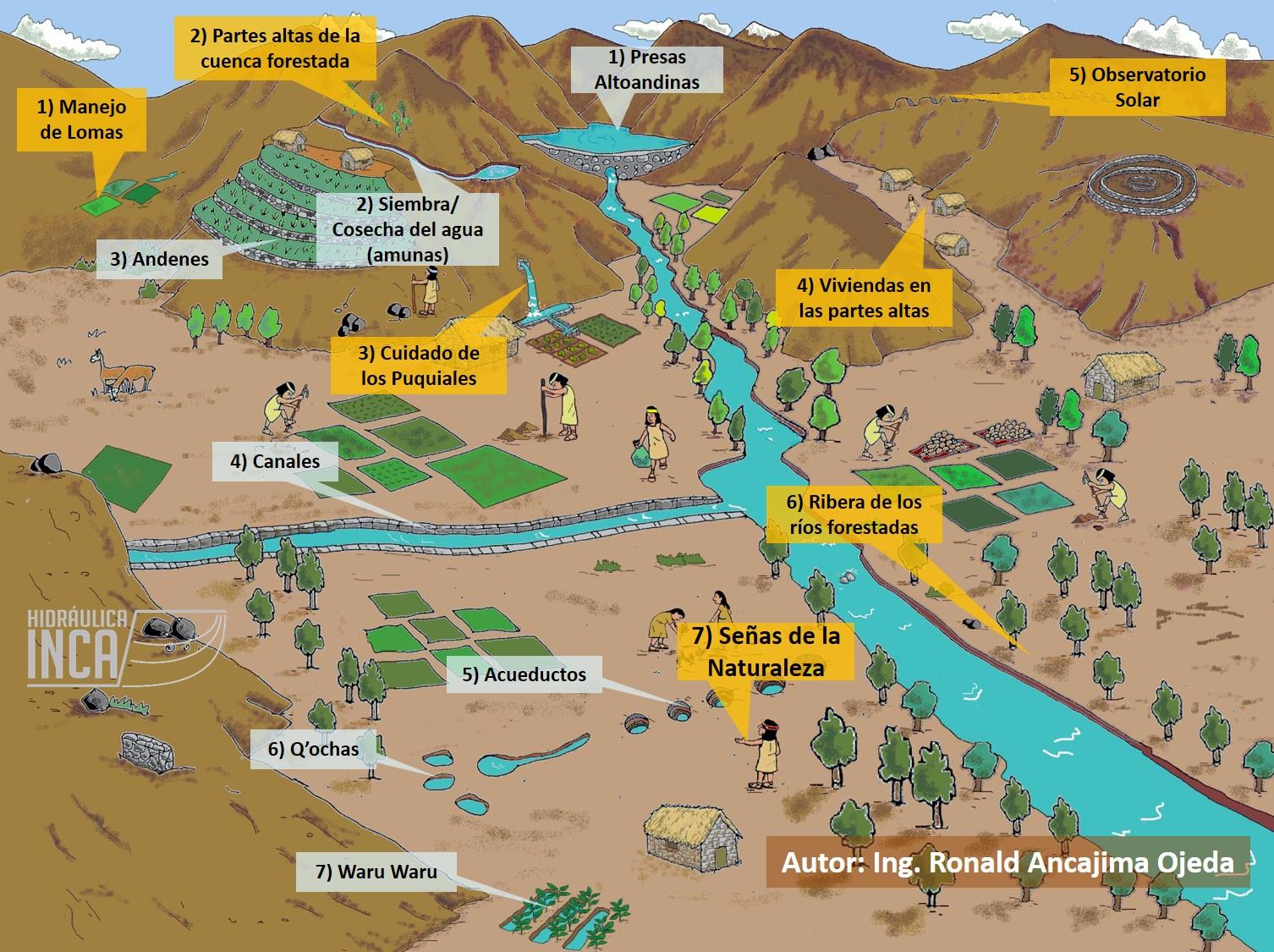 Uso ancestral del agua y territorio abr-2017