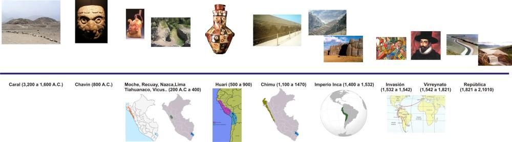 Sistemas Hidráulicos Pre Incas e Incas (1/6)