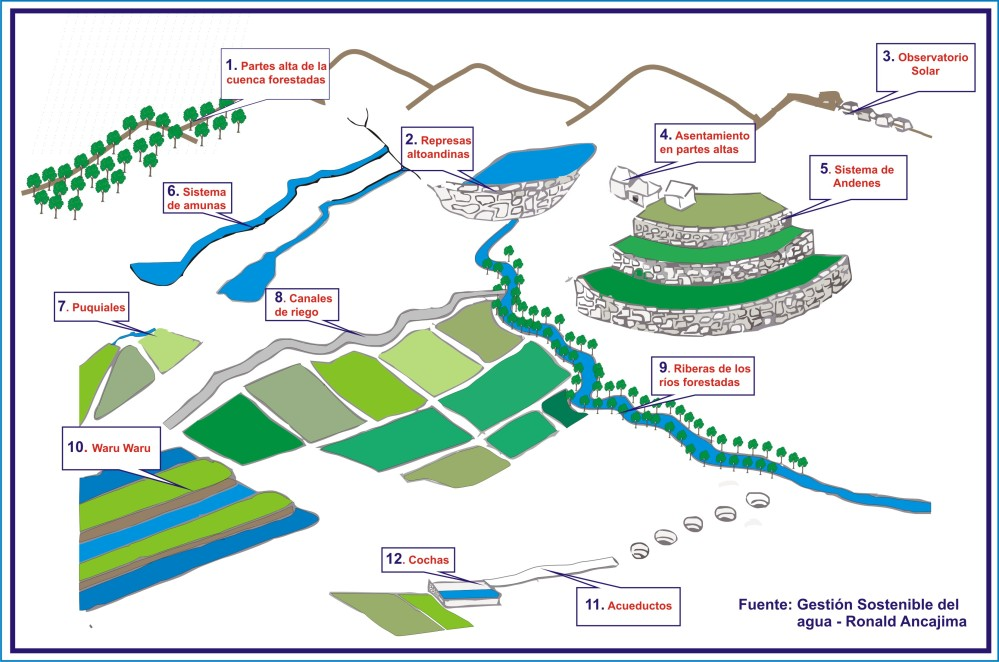Sistemas Hidráulicos Pre Incas e Incas (2/6)
