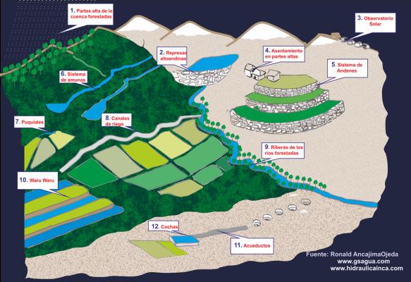 Sistemas Hidráulicos Incas