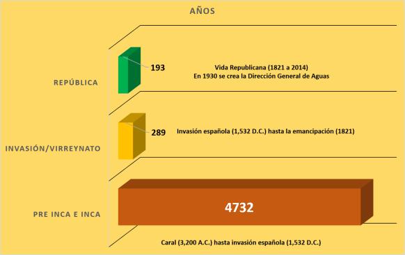 Principales periódicos históricos en el Perú