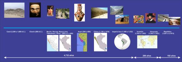 Linea del tiempo en el Perú