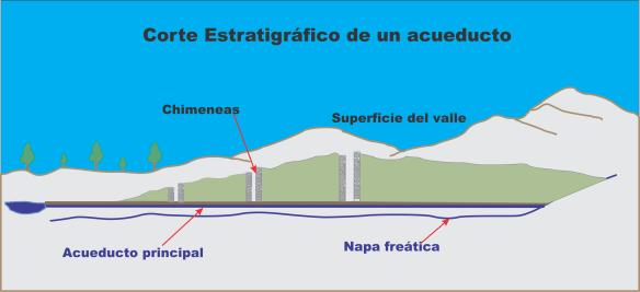 Corte estratigrafico Acueducto