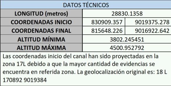 Tabla 2. Cuadro técnico del canal Huiru Catac (ver mapa 3 y 4)